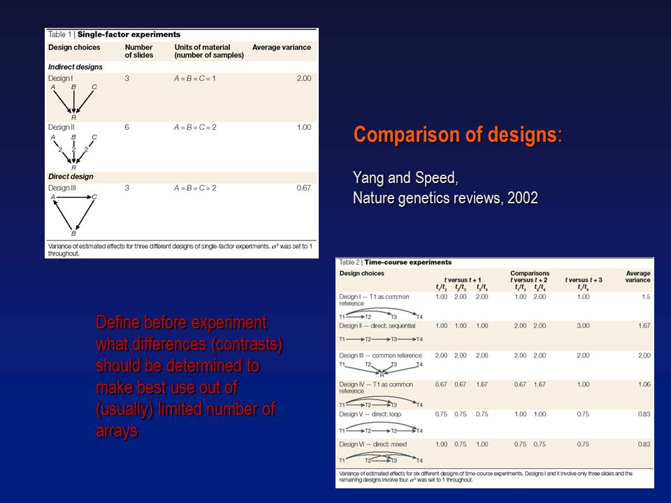 Comparison of designs : Yang and Speed, Nature genetics reviews, 2002 Define before experiment what differences (contrasts) should be determined to make best use out of (usually) limited number of arrays