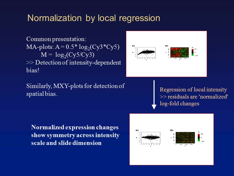 Normalization by local regression Regression of local intensity >> residuals are normalized log-fold changes Common presentation: MA-plots: A = 0.5* log 2 (Cy3*Cy5) M = log 2 (Cy5/Cy3) >> Detection of intensity-dependent bias.