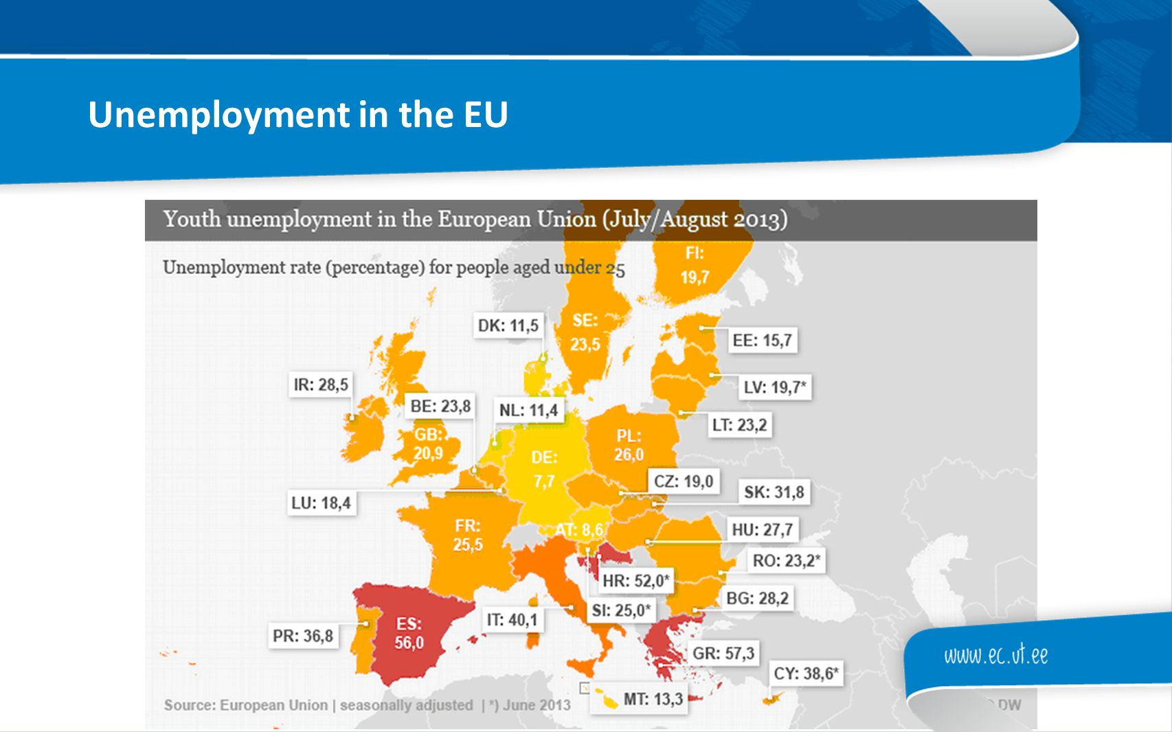 Unemployment in the EU