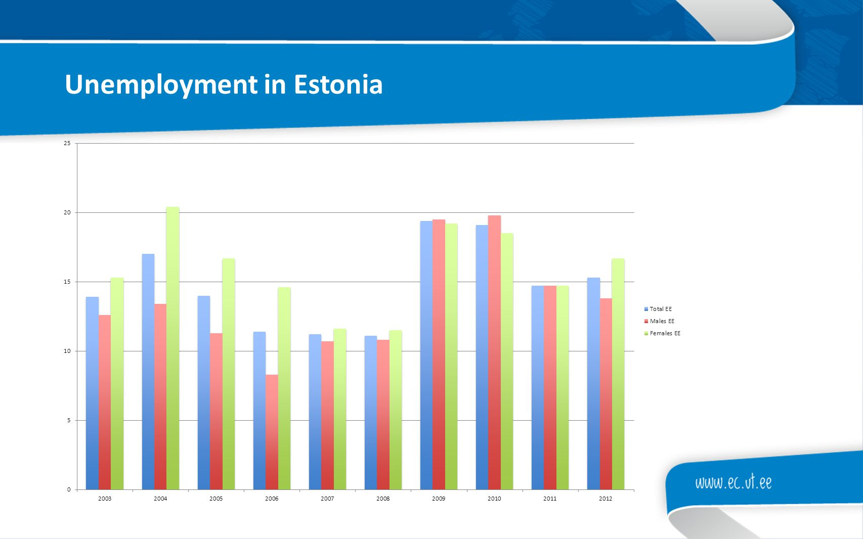 Unemployment in Estonia