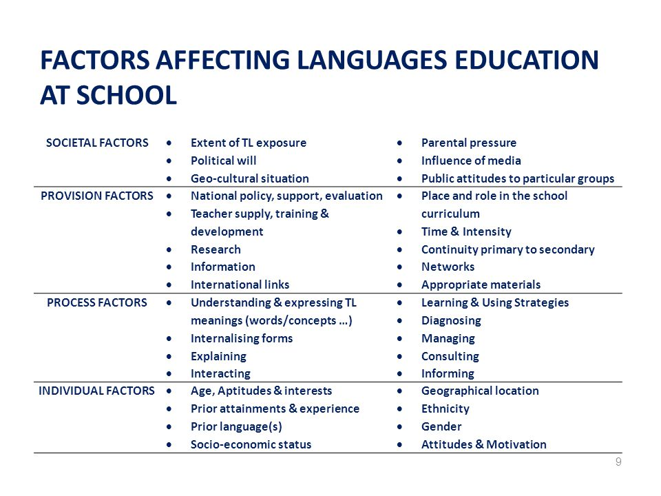 FACTORS AFFECTING LANGUAGES EDUCATION AT SCHOOL SOCIETAL FACTORS  Extent of TL exposure  Political will  Geo-cultural situation  Parental pressure  Influence of media  Public attitudes to particular groups PROVISION FACTORS  National policy, support, evaluation  Teacher supply, training & development  Research  Information  International links  Place and role in the school curriculum  Time & Intensity  Continuity primary to secondary  Networks  Appropriate materials PROCESS FACTORS  Understanding & expressing TL meanings (words/concepts …)  Internalising forms  Explaining  Interacting  Learning & Using Strategies  Diagnosing  Managing  Consulting  Informing INDIVIDUAL FACTORS  Age, Aptitudes & interests  Prior attainments & experience  Prior language(s)  Socio-economic status  Geographical location  Ethnicity  Gender  Attitudes & Motivation 9