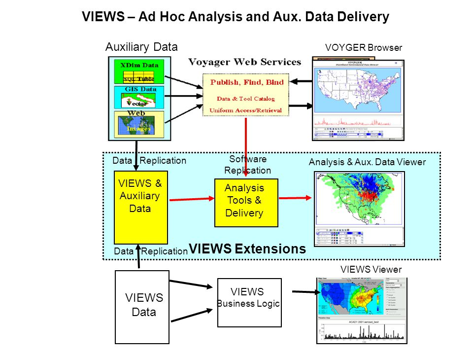 VIEWS – Ad Hoc Analysis and Aux.