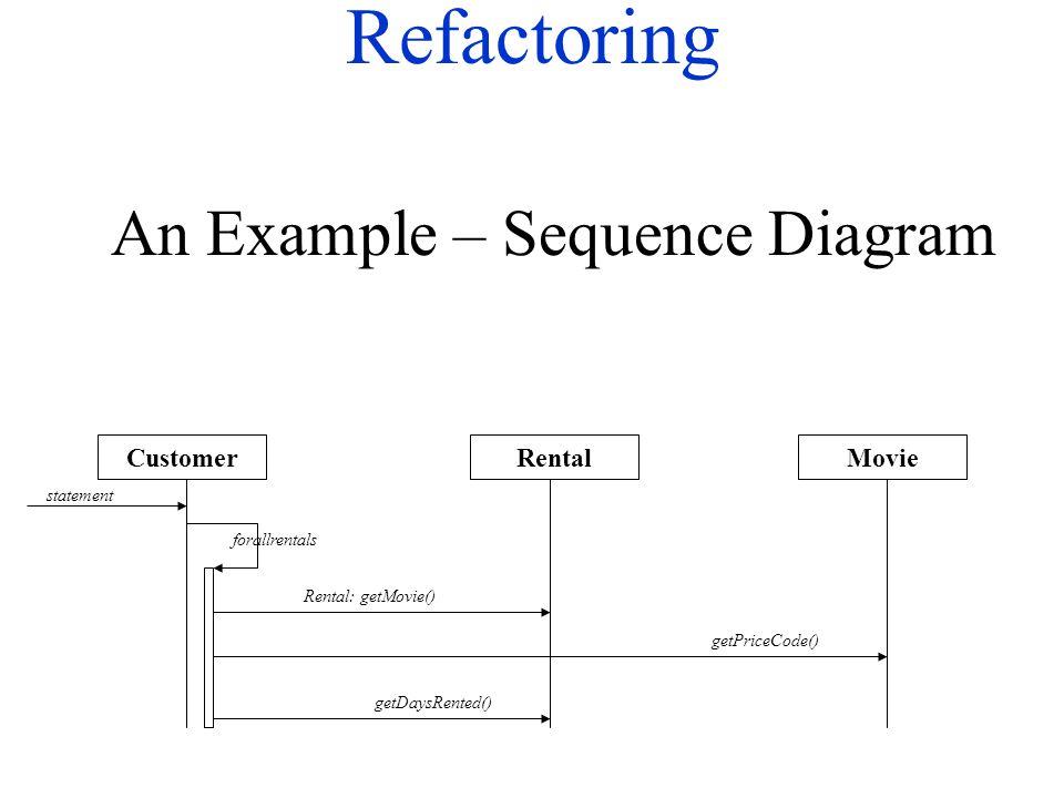 Refactoring MovieRentalCustomer statement forallrentals Rental: getMovie() getPriceCode() getDaysRented() An Example – Sequence Diagram
