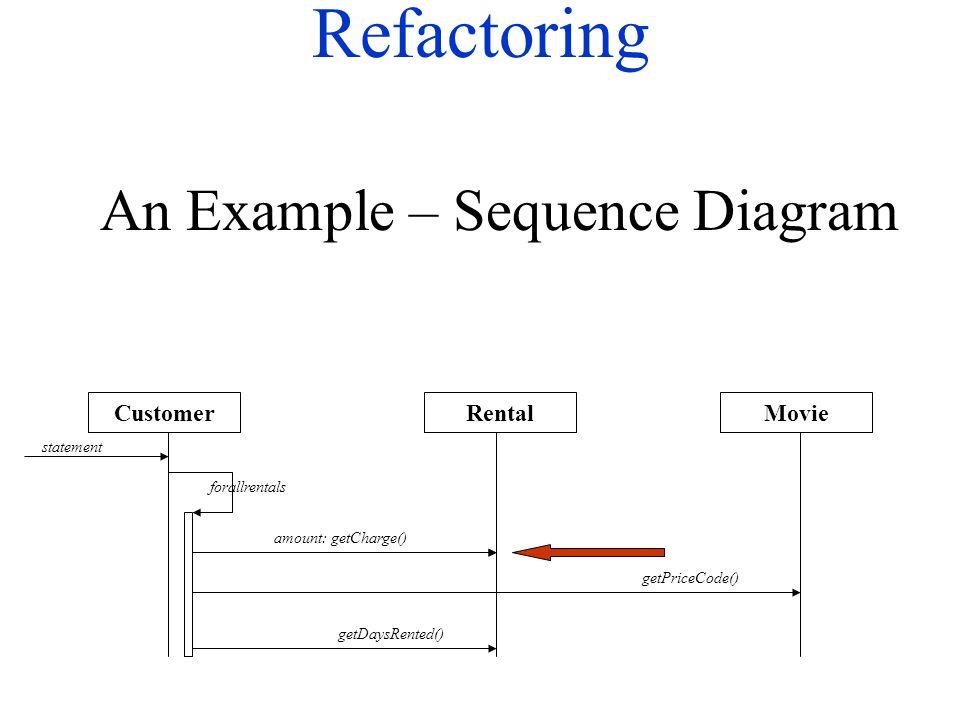 Refactoring MovieRentalCustomer statement forallrentals getPriceCode() getDaysRented() An Example – Sequence Diagram Rental: getMovie()amount: getCharge()