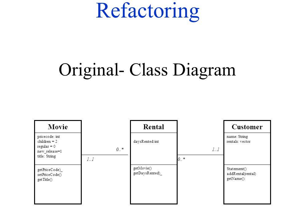 Refactoring Original- Class Diagram Movie getPriceCode)_ setPriceCode() getTitle() pricecode: int children = 2 regular = 0 new_release=1 title: String Rental getMovie() getDaysRented)_ daysRented:int Customer Statement() addRental(rental) getName(): name: String rentals: vector 0..* 1..10..* 1..1