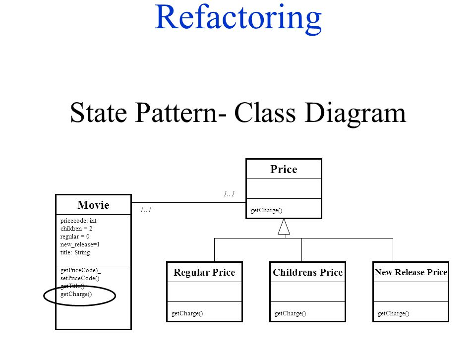 Refactoring State Pattern- Class Diagram Movie getPriceCode)_ setPriceCode() getTitle() getCharge() pricecode: int children = 2 regular = 0 new_releas