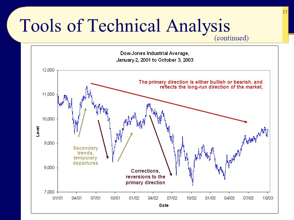 15 Tools of Technical Analysis (continued) The primary direction is either bullish or bearish, and reflects the long-run direction of the market.