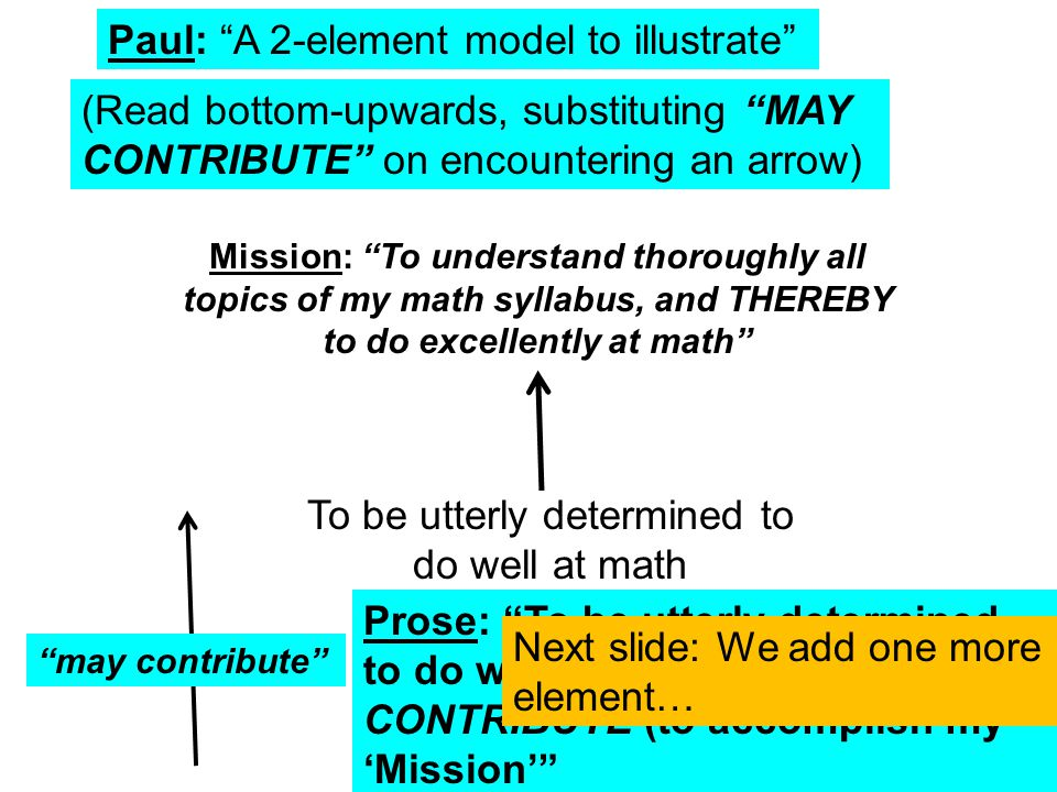 Paul: A 2-element model to illustrate Mission: To understand thoroughly all topics of my math syllabus, and THEREBY to do excellently at math To be utterly determined to do well at math may contribute (Read bottom-upwards, substituting MAY CONTRIBUTE on encountering an arrow) Prose: To be utterly determined to do well at math MAY CONTRIBUTE (to accomplish my 'Mission' Next slide: We add one more element…