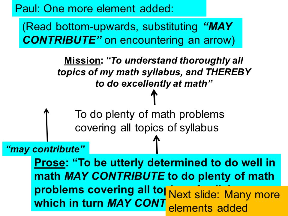Paul: One more element added: To be utterly determined to do well at math may contribute Mission: To understand thoroughly all topics of my math syllabus, and THEREBY to do excellently at math To do plenty of math problems covering all topics of syllabus (Read bottom-upwards, substituting MAY CONTRIBUTE on encountering an arrow) Prose: To be utterly determined to do well in math MAY CONTRIBUTE to do plenty of math problems covering all topics of syllabus, which in turn MAY CONTRIBUTE … Next slide: Many more elements added