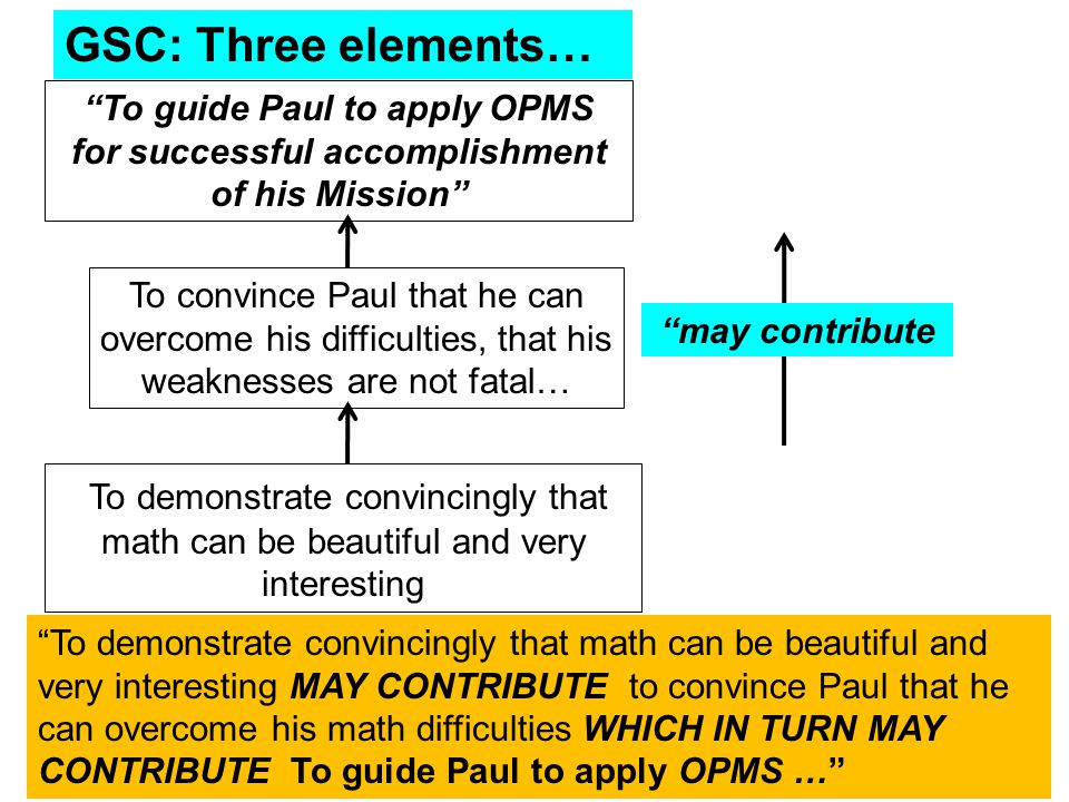 To demonstrate convincingly that math can be beautiful and very interesting To convince Paul that he can overcome his difficulties, that his weaknesses are not fatal… may contribute GSC: Three elements… To guide Paul to apply OPMS for successful accomplishment of his Mission To demonstrate convincingly that math can be beautiful and very interesting MAY CONTRIBUTE to convince Paul that he can overcome his math difficulties WHICH IN TURN MAY CONTRIBUTE To guide Paul to apply OPMS …