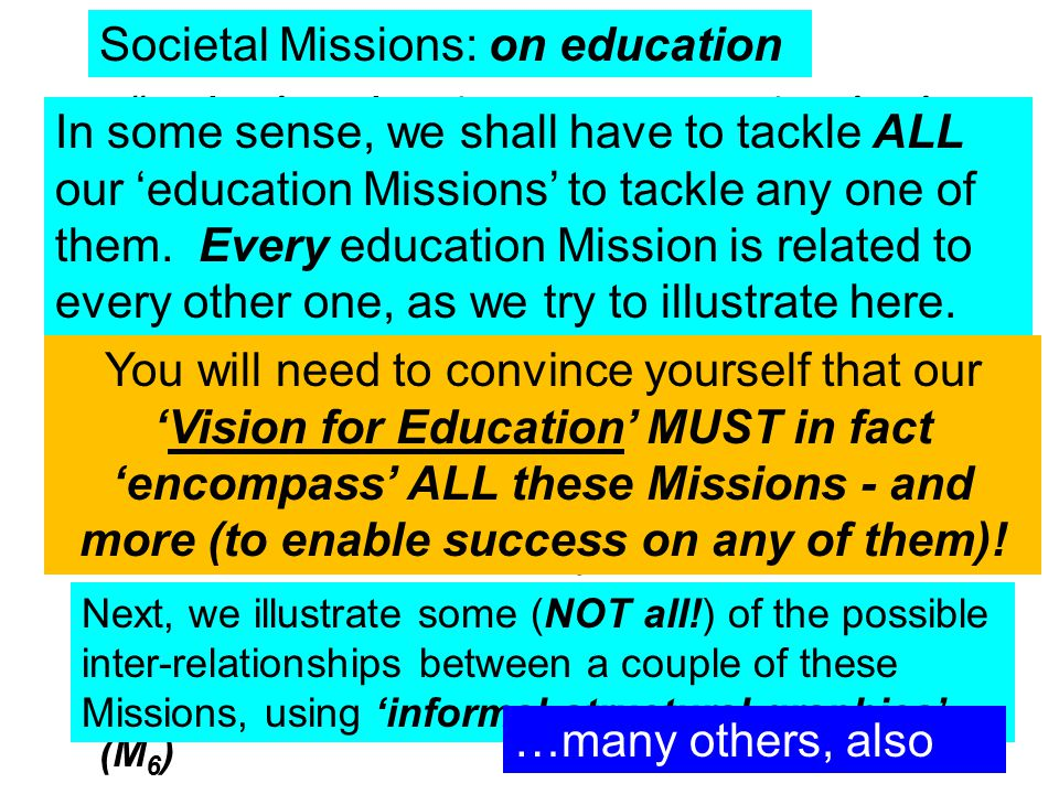 Societal Missions: on education To develop education systems, at various levels, that could effectively meet the needs of the nation during the 21 st century (call it M 1 ) To ensure that we allocate sufficient resources to meet the needs of the primary education sector (M 2 ) To develop a truly effective system of technical education for the nation (M 3 ) To develop a truly effective system of management education for the nation (M 4 ) To ensure that we develop at least 10 educational institutions that are reckoned to be within the top 100 institutions worldwide – within 5 years (M 5 ) To reach 90% real literacy in India – within 5 years (M 6 ) In some sense, we shall have to tackle ALL our 'education Missions' to tackle any one of them.