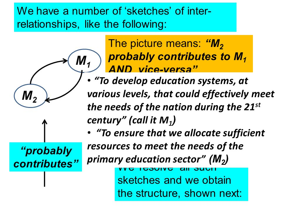 We have a number of 'sketches' of inter- relationships, like the following: M1M1 M2M2 probably contributes The picture means: M 2 probably contributes to M 1 AND vice-versa We then find that M 2 to M 1 is a stronger contribution than M 1 to M 2.