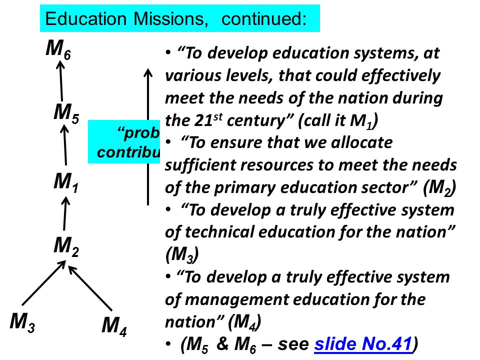 Education Missions, continued: M3M3 M4M4 M2M2 M1M1 M5M5 probably contributes to M6M6 The structure illustrated reflects the perceptions of the person who made it Read structure bottom- upwards, substituting probably contributes to whenever you encounter an arrow… To develop education systems, at various levels, that could effectively meet the needs of the nation during the 21 st century (call it M 1 ) To ensure that we allocate sufficient resources to meet the needs of the primary education sector (M 2 ) To develop a truly effective system of technical education for the nation (M 3 ) To develop a truly effective system of management education for the nation (M 4 ) (M 5 & M 6 – see slide No.41)slide No.41