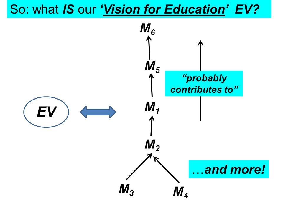 So: what IS our 'Vision for Education' EV.