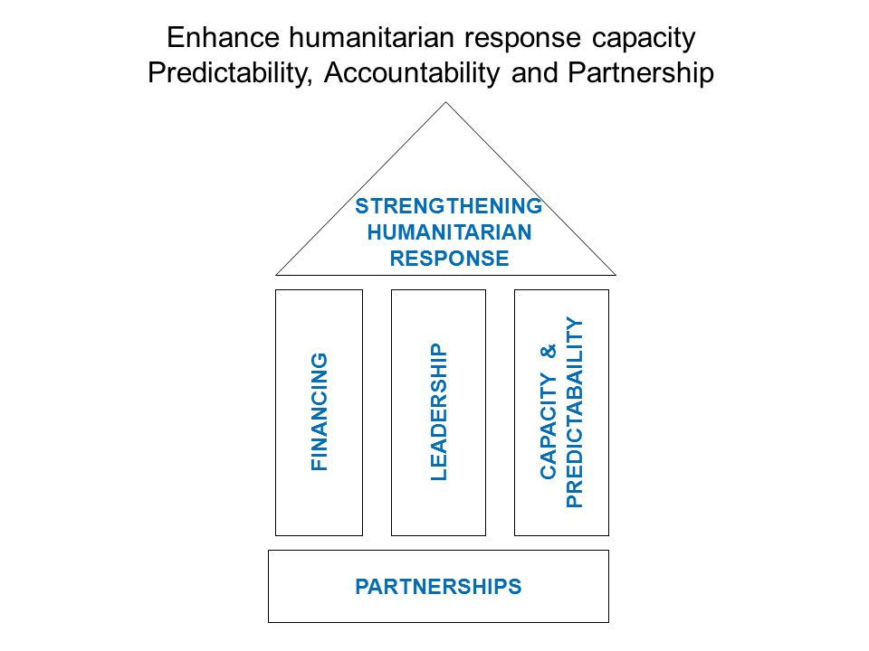 PARTNERSHIPS CAPACITY & PREDICTABAILITY FINANCING LEADERSHIP STRENGTHENING HUMANITARIAN RESPONSE Enhance humanitarian response capacity Predictability