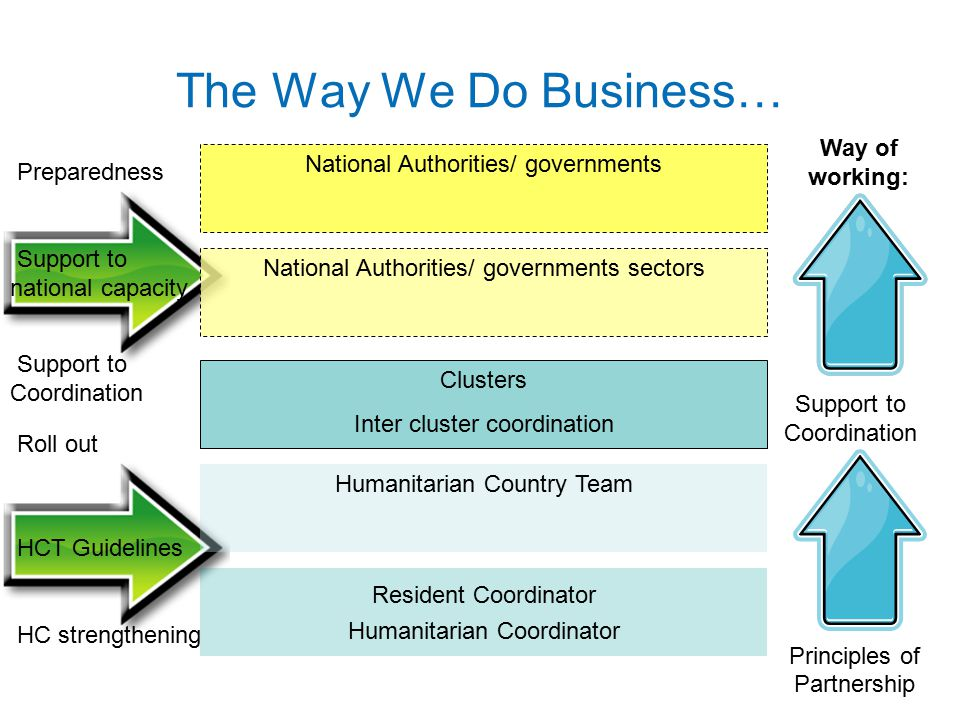 The Way We Do Business… National Authorities/ governments sectors Humanitarian Country Team Clusters Inter cluster coordination Resident Coordinator H