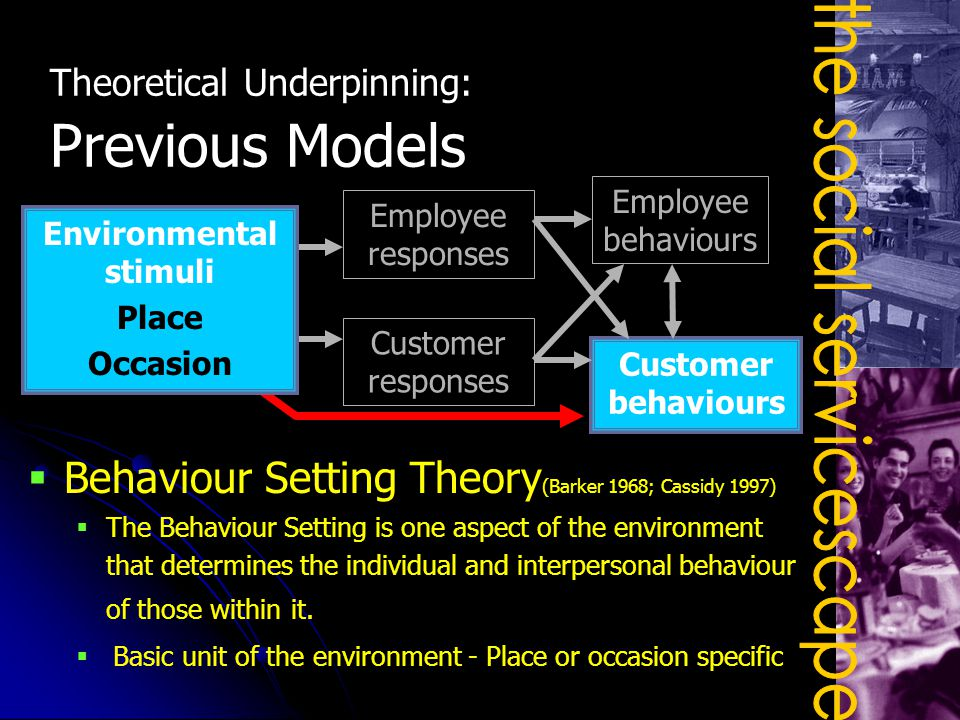 Employee responses Customer responses Employee behaviours Customer behaviours Environmental stimuli Place Occasion Theoretical Underpinning: Previous Models  Behaviour Setting Theory (Barker 1968; Cassidy 1997)  The Behaviour Setting is one aspect of the environment that determines the individual and interpersonal behaviour of those within it.