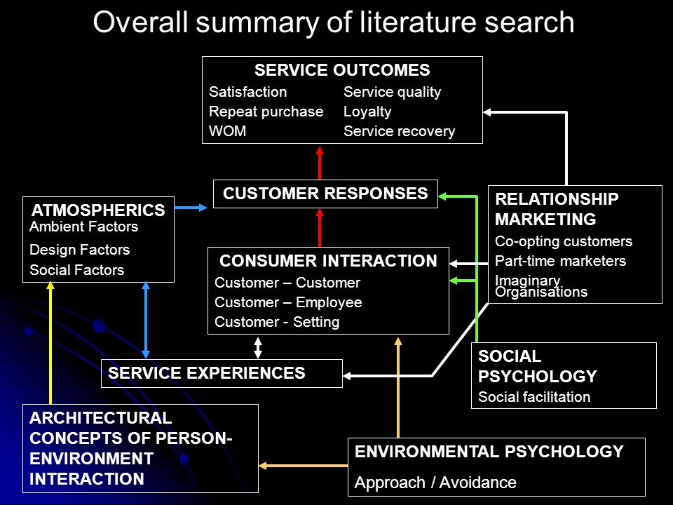 Overall summary of literature search SERVICE OUTCOMES Satisfaction Service quality Repeat purchase Loyalty WOMService recovery CONSUMER INTERACTION Customer – Customer Customer – Employee Customer - Setting CUSTOMER RESPONSES SERVICE EXPERIENCES ARCHITECTURAL CONCEPTS OF PERSON- ENVIRONMENT INTERACTION ATMOSPHERICS Ambient Factors Design Factors Social Factors RELATIONSHIP MARKETING Co-opting customers Part-time marketers Imaginary Organisations ENVIRONMENTAL PSYCHOLOGY Approach / Avoidance SOCIAL PSYCHOLOGY Social facilitation