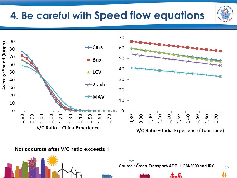 4. Be careful with Speed flow equations 15 Not accurate after V/C ratio exceeds 1 Source : Green Transport- ADB, HCM-2000 and IRC