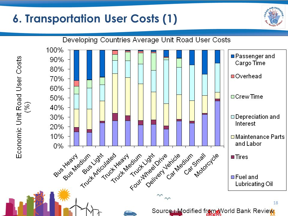 6. Transportation User Costs (1) 18 Source : Modified from World Bank Review