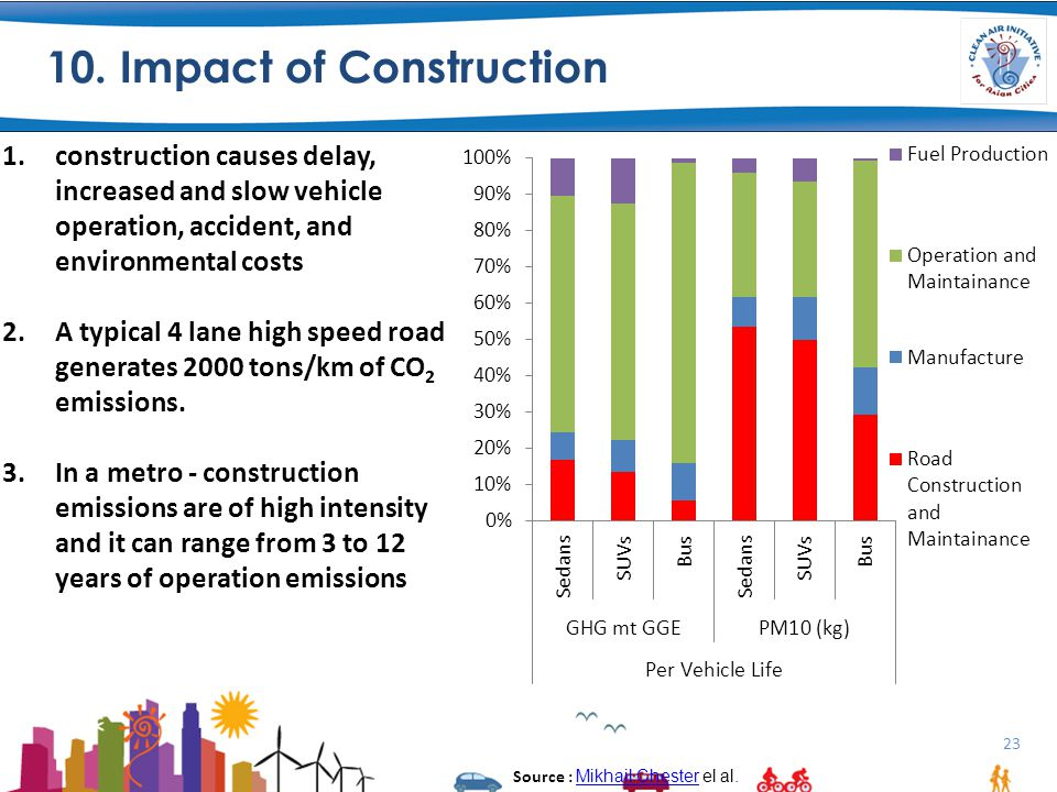 10. Impact of Construction 23 1.construction causes delay, increased and slow vehicle operation, accident, and environmental costs 2.A typical 4 lane