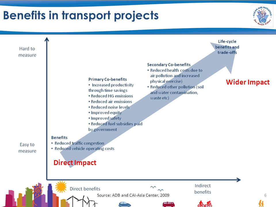 Benefits in transport projects 6 Source: ADB and CAI-Asia Center, 2009 Wider Impact Direct Impact