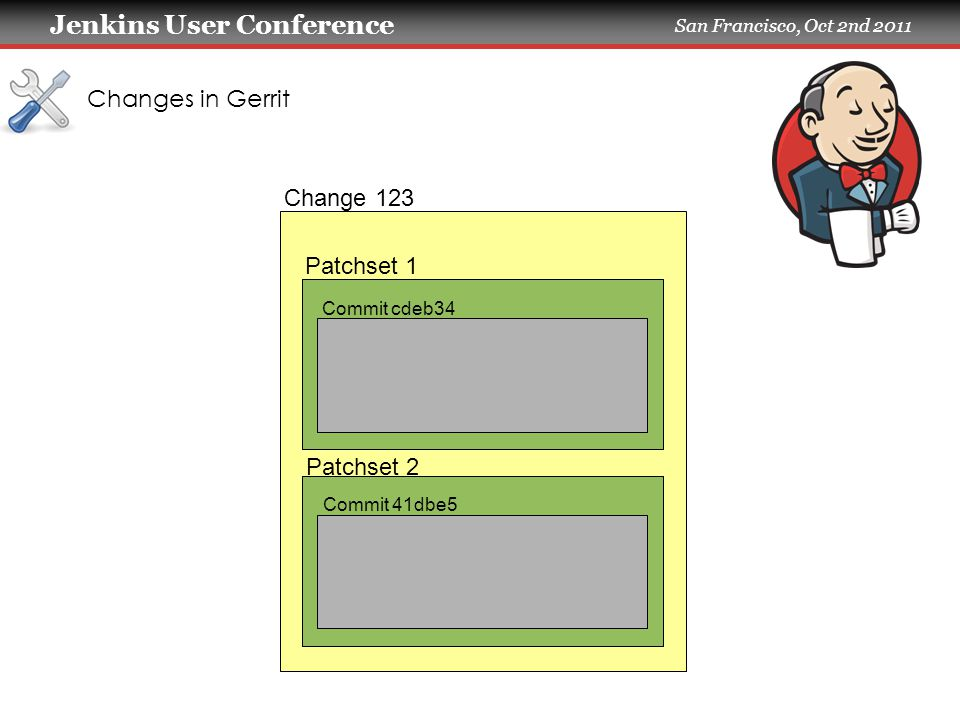 Jenkins User Conference San Francisco, Oct 2nd 2011 Changes in Gerrit Change 123 Patchset 1 Patchset 2 Commit 41dbe5 Commit cdeb34
