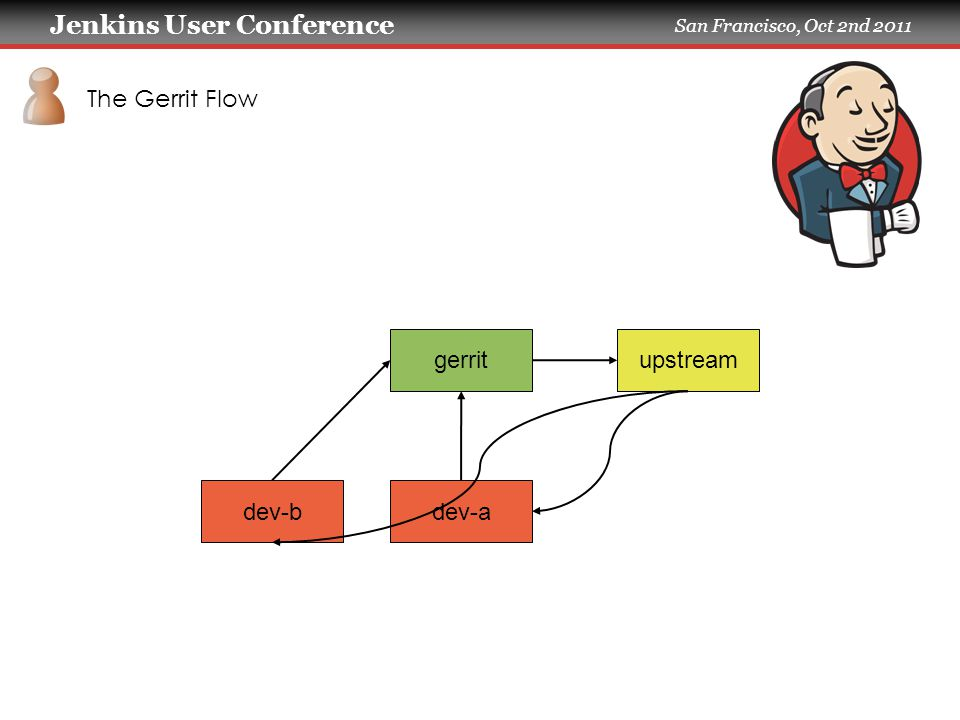 Jenkins User Conference San Francisco, Oct 2nd 2011 The Gerrit Flow gerritupstream dev-adev-b