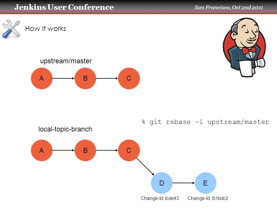 Jenkins User Conference San Francisco, Oct 2nd 2011 How it works AB AB DE C upstream/master local-topic-branch C % git rebase -i upstream/master Change-Id: Icde43 Change-Id: I51bdc2