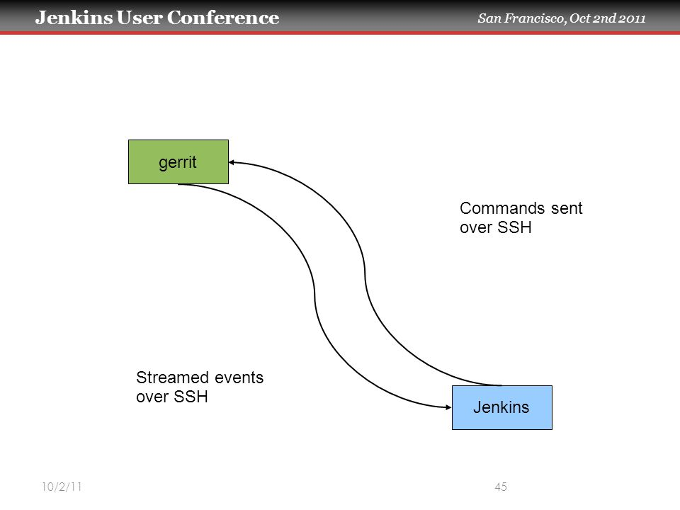 Jenkins User Conference San Francisco, Oct 2nd 2011 10/2/1145 gerrit Jenkins Streamed events over SSH Commands sent over SSH