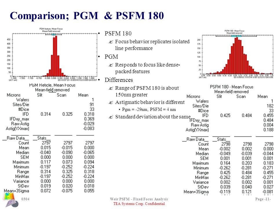 TEA Systems Corp. Confidential 0304Weir PSFM - Fixed Focus AnalysisPage -11- Comparison; PGM & PSFM 180 PSFM 180 ?Focus behavior replicates isolated l