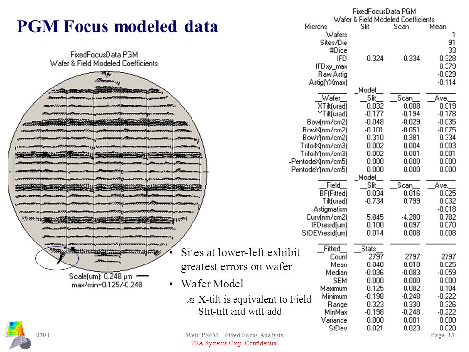 TEA Systems Corp. Confidential 0304Weir PSFM - Fixed Focus AnalysisPage -13- PGM Focus modeled data Sites at lower-left exhibit greatest errors on waf