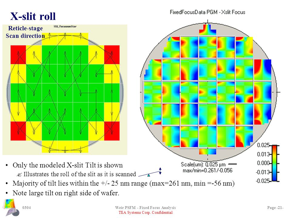 TEA Systems Corp. Confidential 0304Weir PSFM - Fixed Focus AnalysisPage -21- X-slit roll Only the modeled X-slit Tilt is shown ?Illustrates the roll o