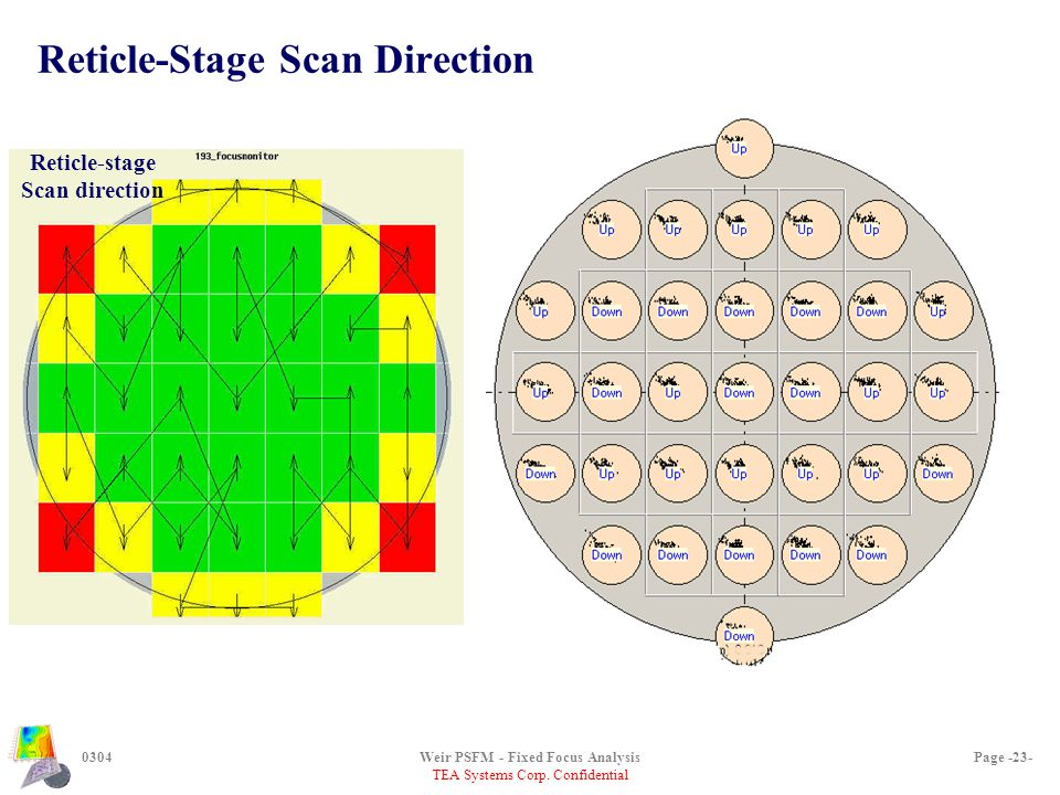 TEA Systems Corp. Confidential 0304Weir PSFM - Fixed Focus AnalysisPage -23- Reticle-Stage Scan Direction Reticle-stage Scan direction