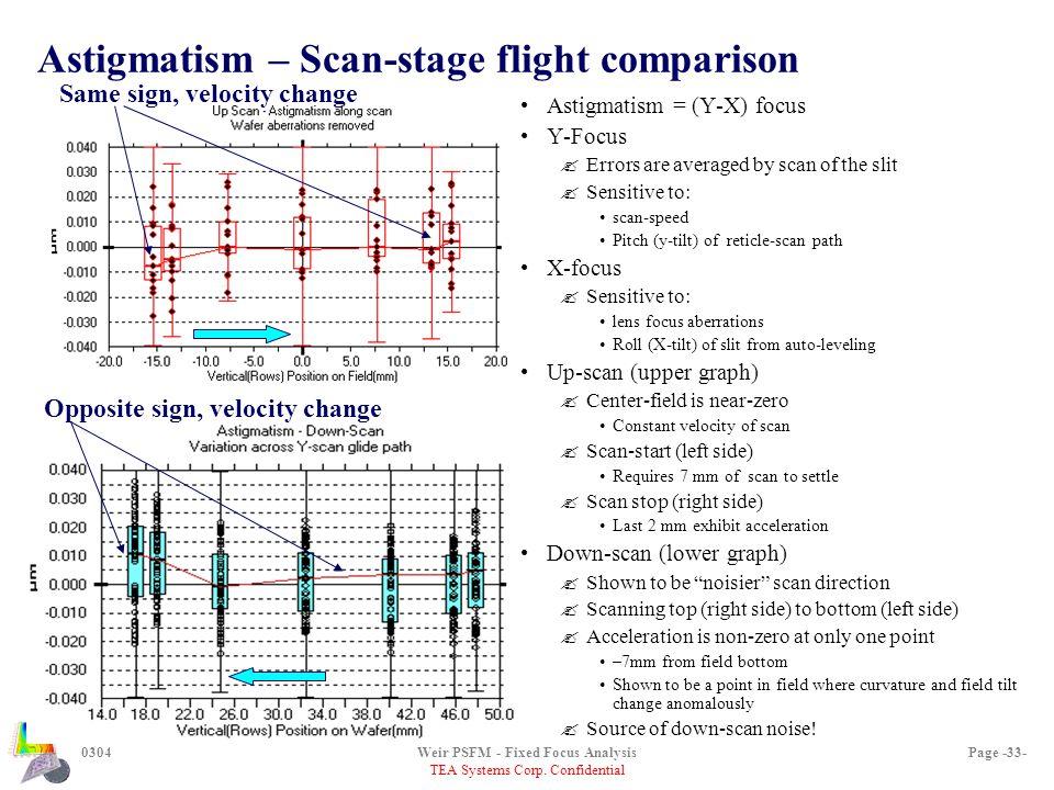 TEA Systems Corp. Confidential 0304Weir PSFM - Fixed Focus AnalysisPage -33- Astigmatism – Scan-stage flight comparison Astigmatism = (Y-X) focus Y-Fo