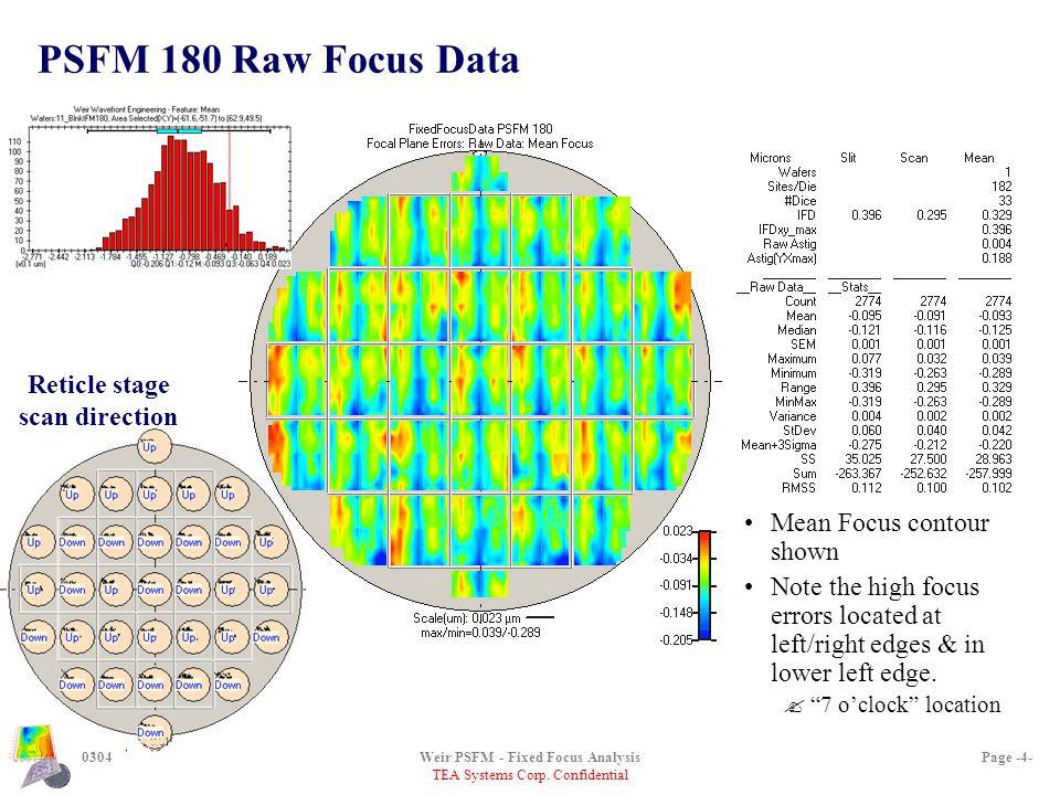 TEA Systems Corp. Confidential 0304Weir PSFM - Fixed Focus AnalysisPage -4- PSFM 180 Raw Focus Data Mean Focus contour shown Note the high focus error