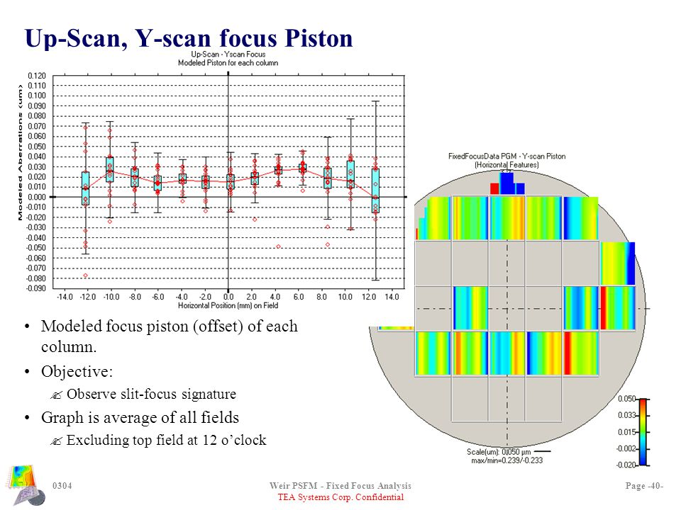 TEA Systems Corp. Confidential 0304Weir PSFM - Fixed Focus AnalysisPage -40- Up-Scan, Y-scan focus Piston Modeled focus piston (offset) of each column