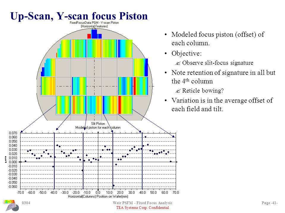 TEA Systems Corp. Confidential 0304Weir PSFM - Fixed Focus AnalysisPage -41- Up-Scan, Y-scan focus Piston Modeled focus piston (offset) of each column