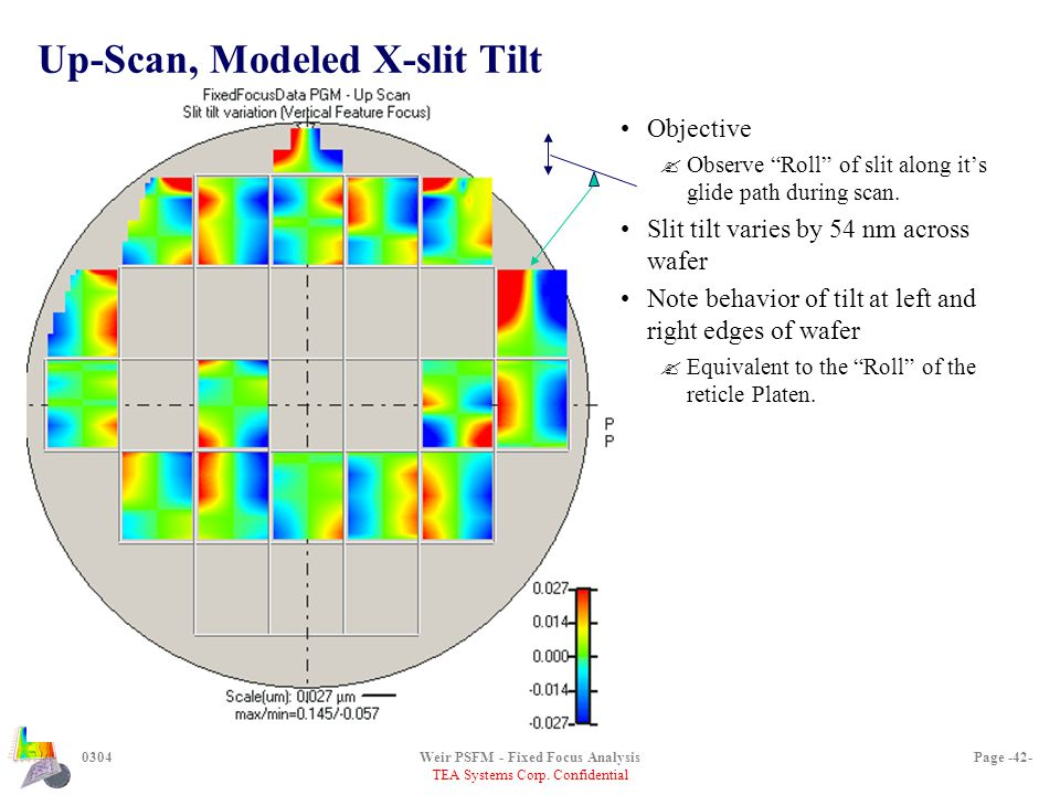 """TEA Systems Corp. Confidential 0304Weir PSFM - Fixed Focus AnalysisPage -42- Up-Scan, Modeled X-slit Tilt Objective ?Observe """"Roll"""" of slit along it's"""