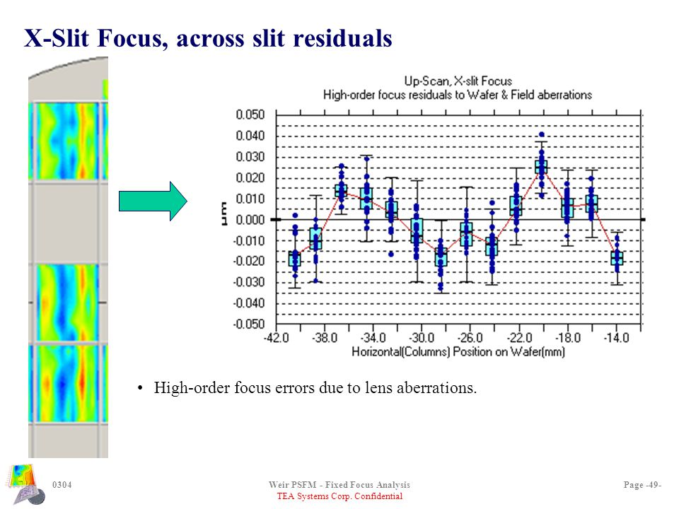 TEA Systems Corp. Confidential 0304Weir PSFM - Fixed Focus AnalysisPage -49- X-Slit Focus, across slit residuals High-order focus errors due to lens a