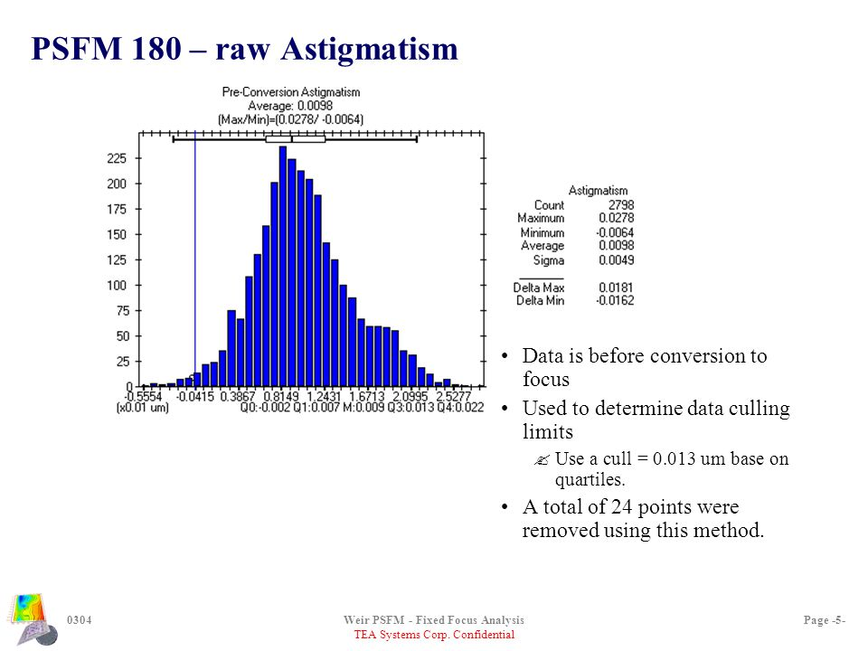 TEA Systems Corp. Confidential 0304Weir PSFM - Fixed Focus AnalysisPage -5- PSFM 180 – raw Astigmatism Data is before conversion to focus Used to dete