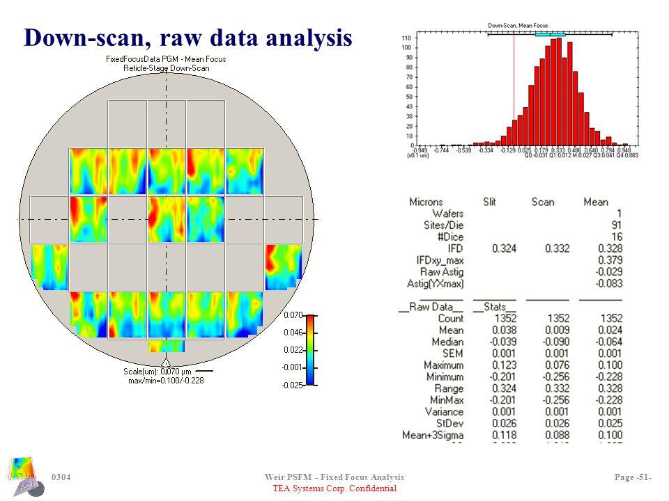 TEA Systems Corp. Confidential 0304Weir PSFM - Fixed Focus AnalysisPage -51- Down-scan, raw data analysis