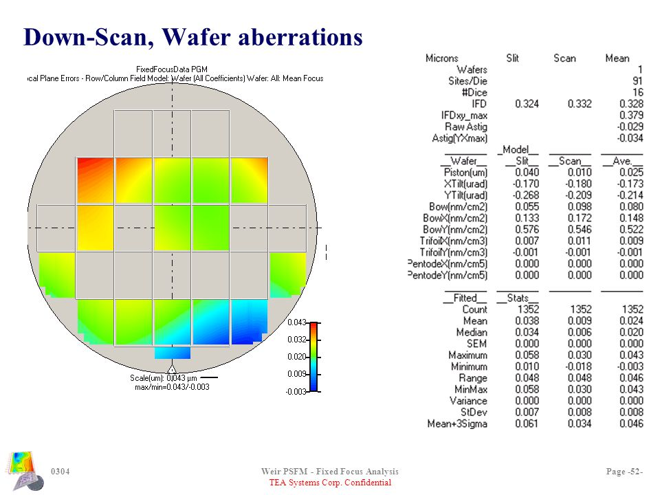 TEA Systems Corp. Confidential 0304Weir PSFM - Fixed Focus AnalysisPage -52- Down-Scan, Wafer aberrations