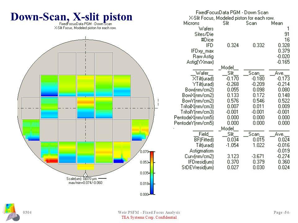 TEA Systems Corp. Confidential 0304Weir PSFM - Fixed Focus AnalysisPage -54- Down-Scan, X-slit piston
