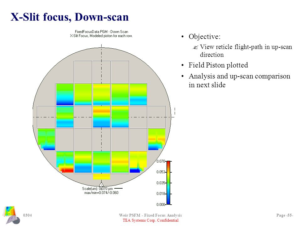 TEA Systems Corp. Confidential 0304Weir PSFM - Fixed Focus AnalysisPage -55- X-Slit focus, Down-scan Objective: ?View reticle flight-path in up-scan d