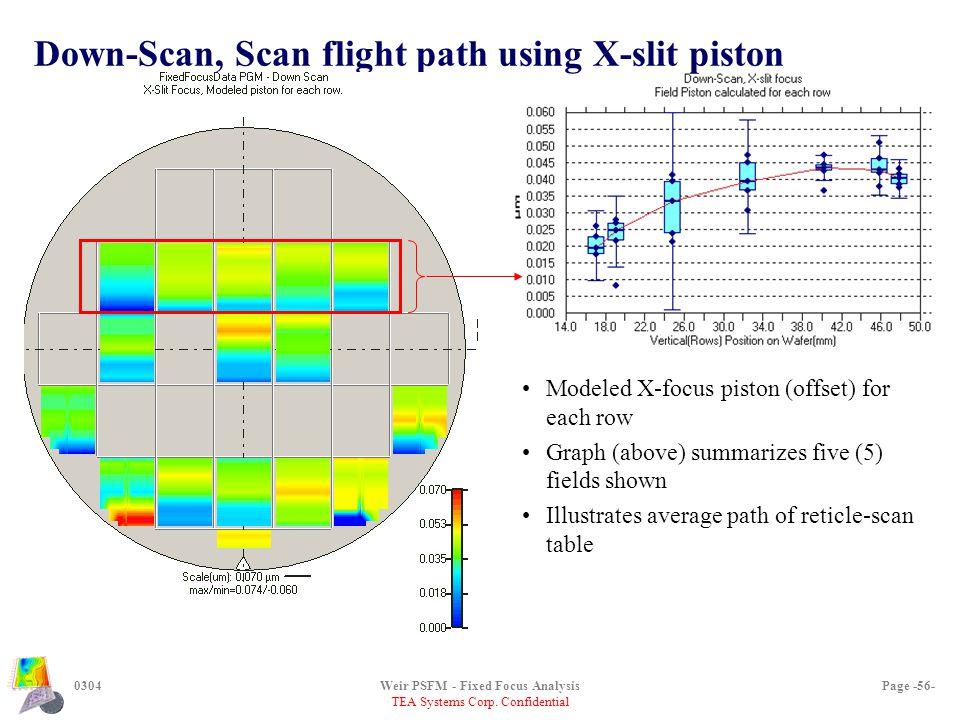 TEA Systems Corp. Confidential 0304Weir PSFM - Fixed Focus AnalysisPage -56- Down-Scan, Scan flight path using X-slit piston Modeled X-focus piston (o