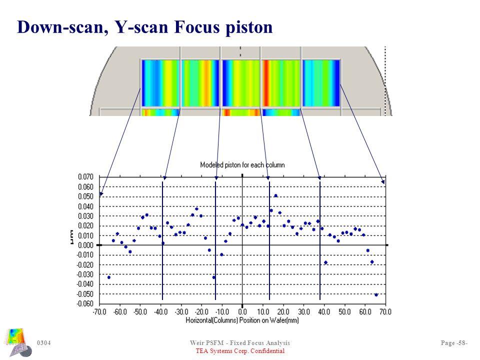 TEA Systems Corp. Confidential 0304Weir PSFM - Fixed Focus AnalysisPage -58- Down-scan, Y-scan Focus piston