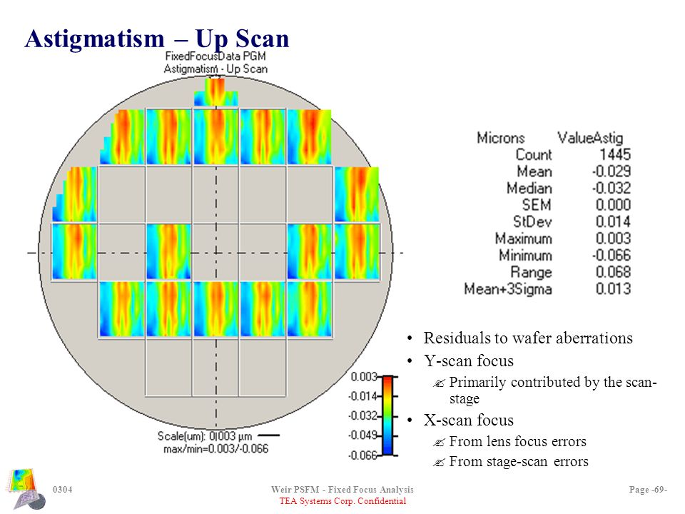 TEA Systems Corp. Confidential 0304Weir PSFM - Fixed Focus AnalysisPage -69- Astigmatism – Up Scan Residuals to wafer aberrations Y-scan focus ?Primar