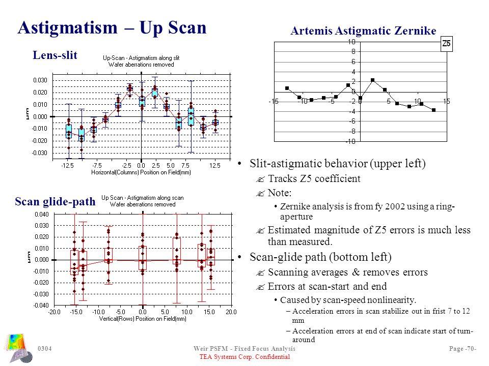 TEA Systems Corp. Confidential 0304Weir PSFM - Fixed Focus AnalysisPage -70- Astigmatism – Up Scan Artemis Astigmatic Zernike Scan glide-path Lens-sli