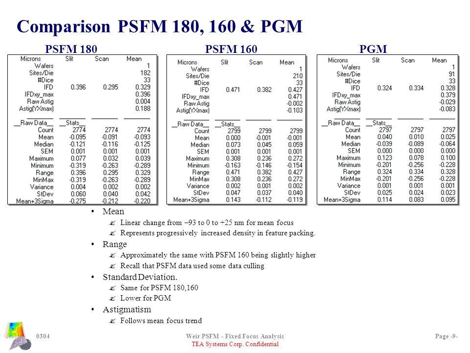 TEA Systems Corp. Confidential Down-scan focus behavior